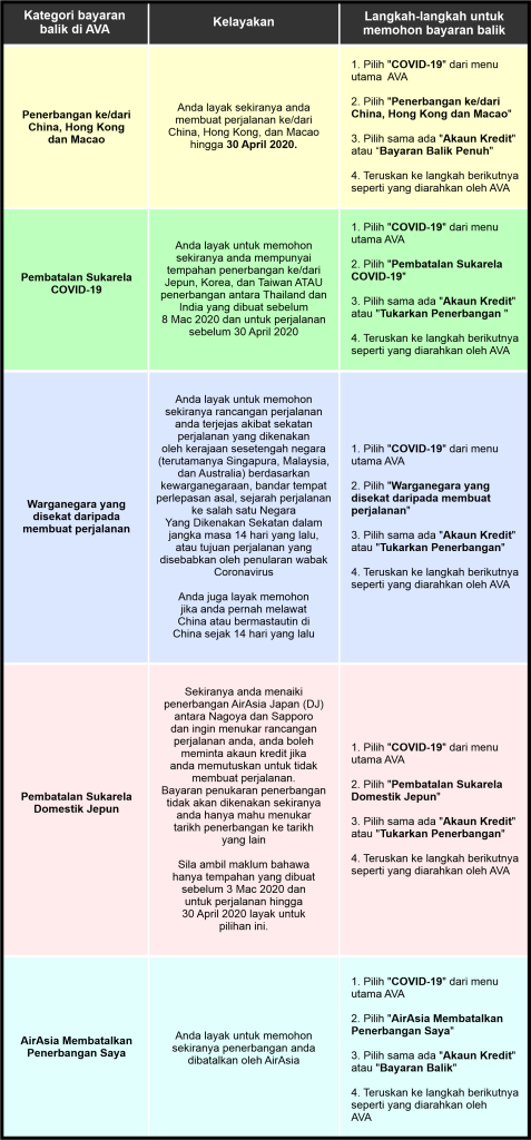 Cara refund tiket flight AirAsia, Cara Batalkan tiket flight AirAsia
